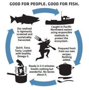Fishepeople Seafood